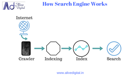 How Search Engine Works by Alive Digital Digital Marketing Training Institute in Pune